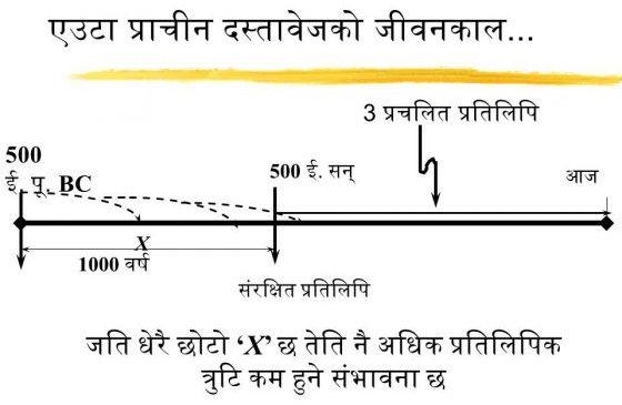 Samayarēkha ka udāharan yah pradarśit karata hai ki kaisē mūlapāth samay mēin sē hōkar chalata hai.