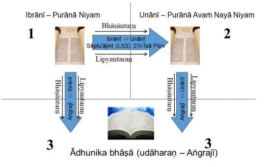 Mūl bhāṣā'ōn sē ādhunik-din kī Bā'ibal kā bhāṣāntar kā pravāh