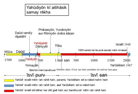 Bandhuvaī kī dō avadhiyōn kō chitrit karatī huī - Yahūdiyōn kī aitihāsik samay rēkha