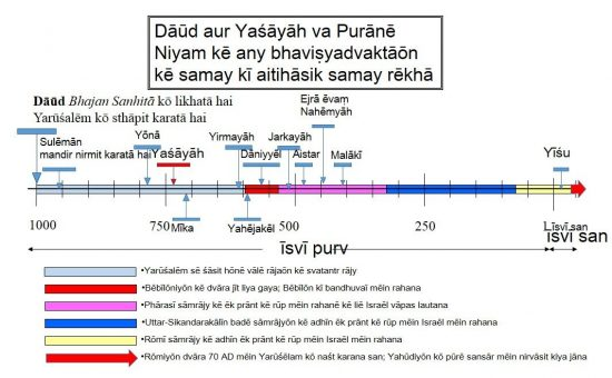Jakaryāh mandir ke punarnirmāṇ ke lie Bebīlon kī bandhuvāī men se vāpas lauṭā thā